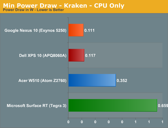 Min Power Draw - Kraken - CPU Only