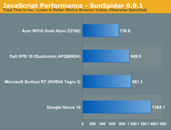 JavaScript Performance - SunSpider 0.9.1