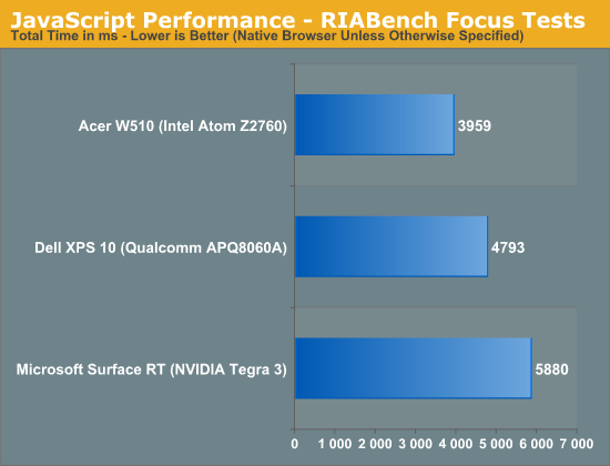 JavaScript Performance - RIABench Focus Tests