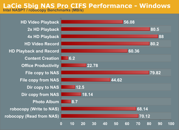 LaCie 5big NAS Pro CIFS Performance - Windows