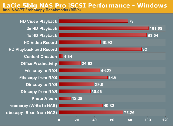 LaCie 5big NAS Pro iSCSI Performance - Windows