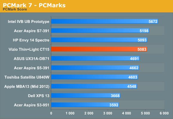PCMark 7—PCMarks