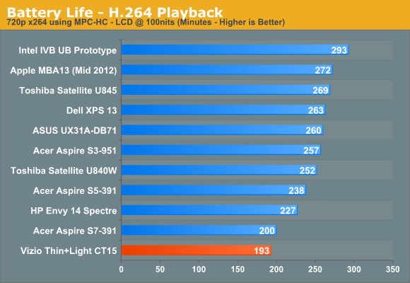 Battery Life—H.264 Playback