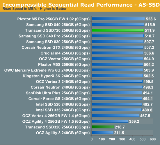 Incompressible Sequential Read Performance - AS-SSD