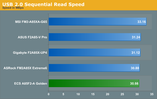 USB 2.0 Sequential Read Speed