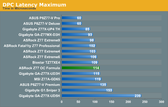 DPC Latency Maximum