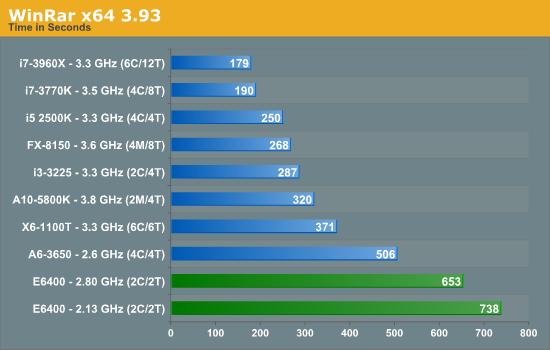 WinRar x64 3.93