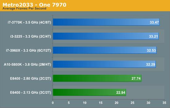 Metro2033 - One 7970