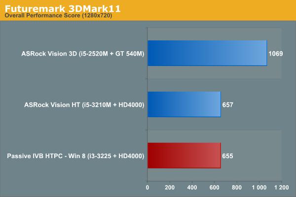 Futuremark 3DMark11