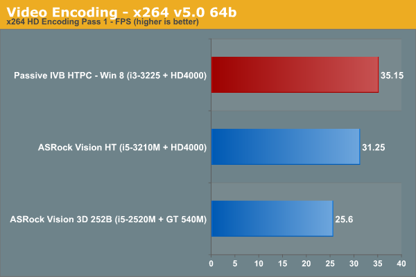 Video Encoding - x264 v5.0 64b