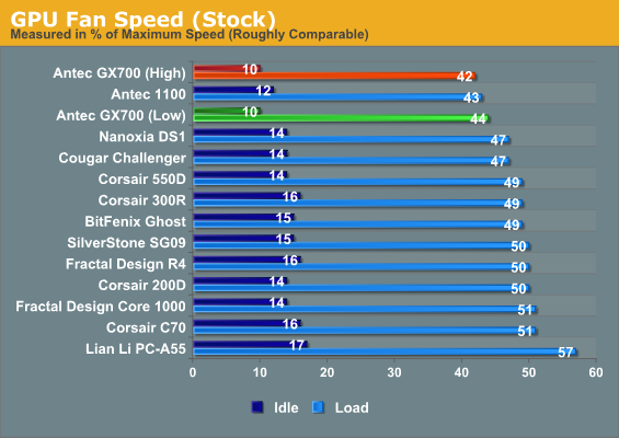 GPU Fan Speed (Stock)