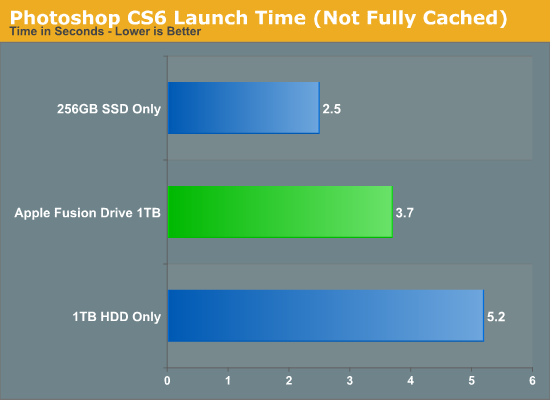 Photoshop CS6 Launch Time (Not Fully Cached)