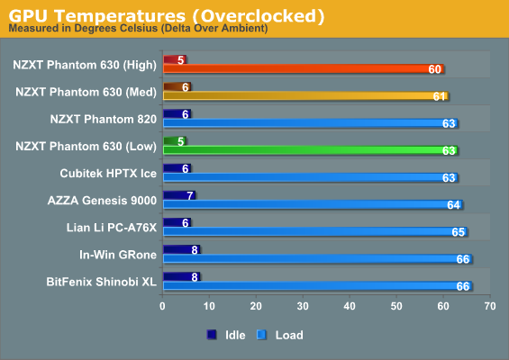 Noise And Thermal Testing Overclocked Nzxt Phantom 630