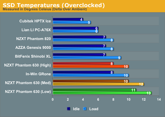SSD Temperatures (Overclocked)
