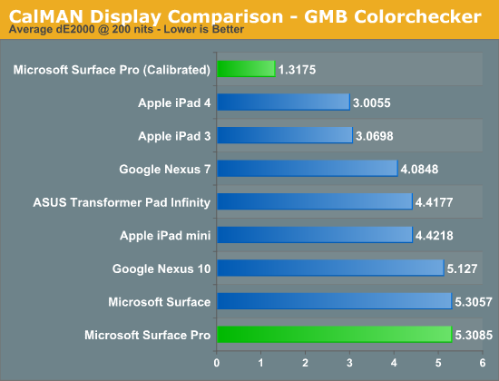 CalMAN Display Comparison - GMB Colorchecker