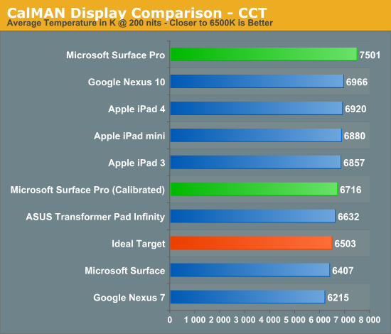 CalMAN Display Comparison - CCT
