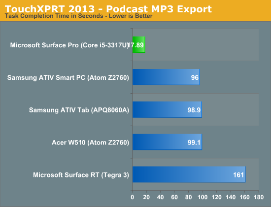 TouchXPRT 2013 - Podcast MP3 Export