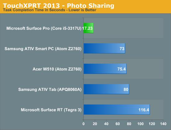 TouchXPRT 2013 - Photo Sharing