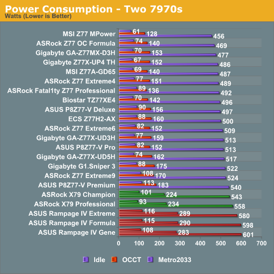 Power Consumption - Two 7970s