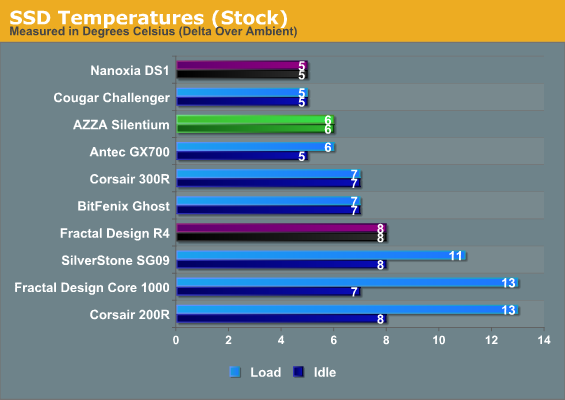SSD Temperatures (Stock)