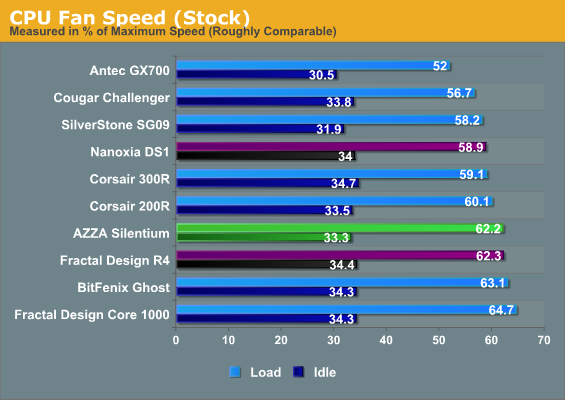CPU Fan Speed (Stock)