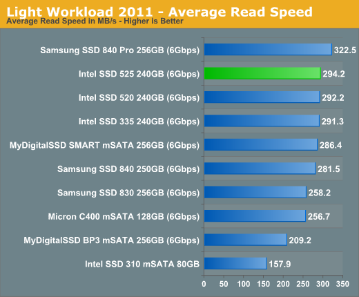 Light Workload 2011 - Average Read Speed