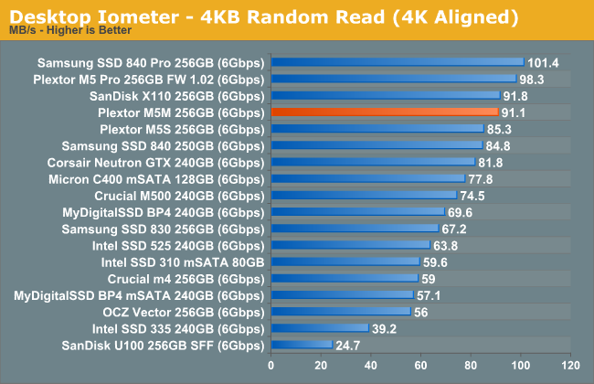 Desktop Iometer - 4KB Random Read (4K Aligned)