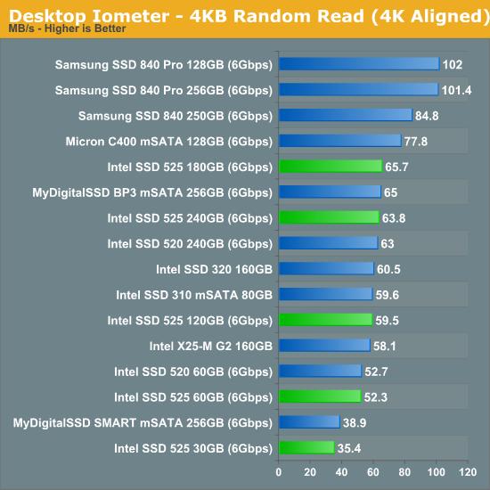 Desktop Iometer - 4KB Random Read (4K Aligned)