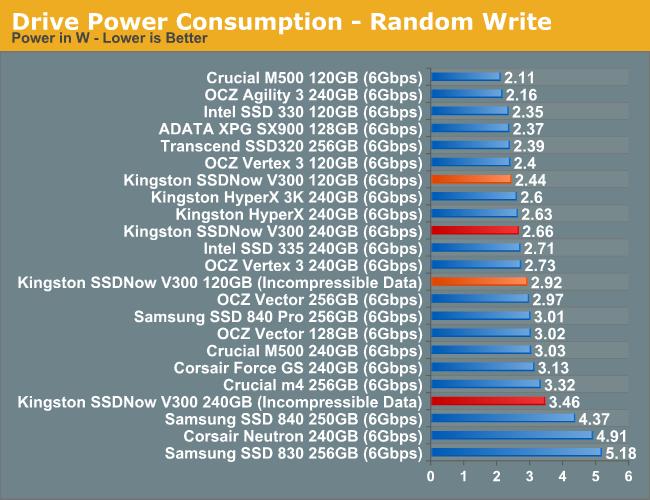 Drive Power Consumption - Random Write