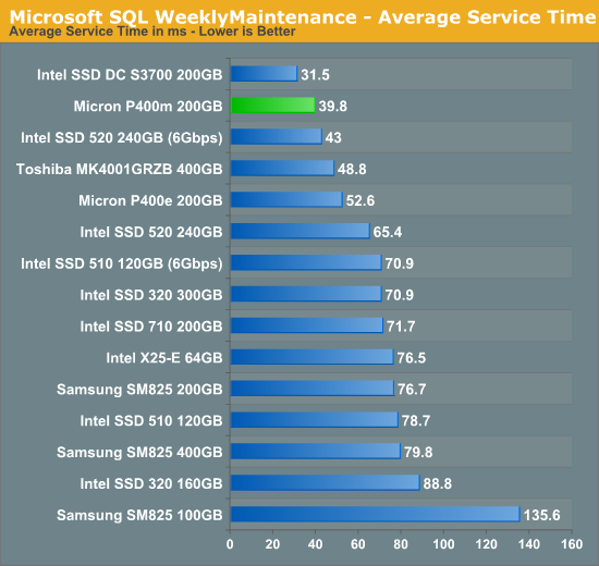 Microsoft SQL WeeklyMaintenance - Average Service Time