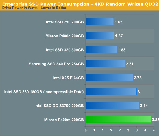 Enterprise SSD Power Consumption - 4KB Random Writes QD32