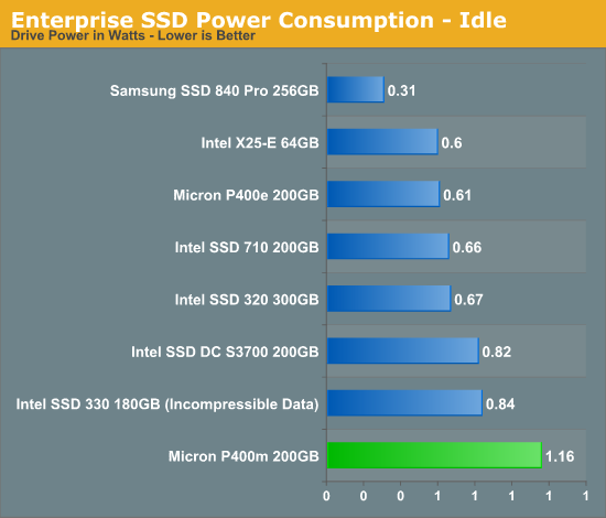 Enterprise SSD Power Consumption - Idle