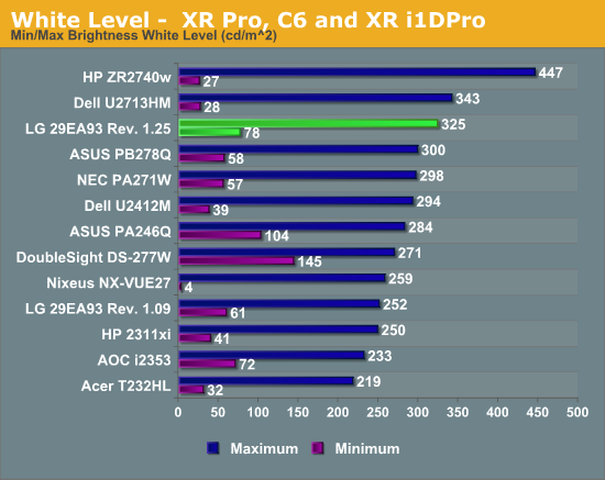 White Level -  XR Pro, C6 and XR i1DPro