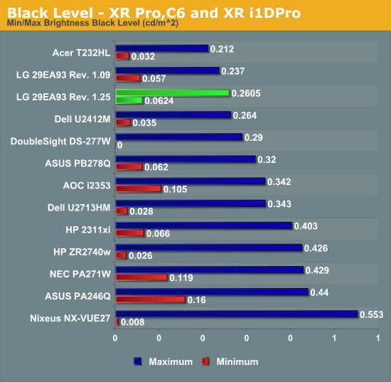 Black Level - XR Pro,C6 and XR i1DPro