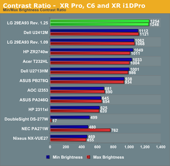 Contrast Ratio -  XR Pro, C6 and XR i1DPro