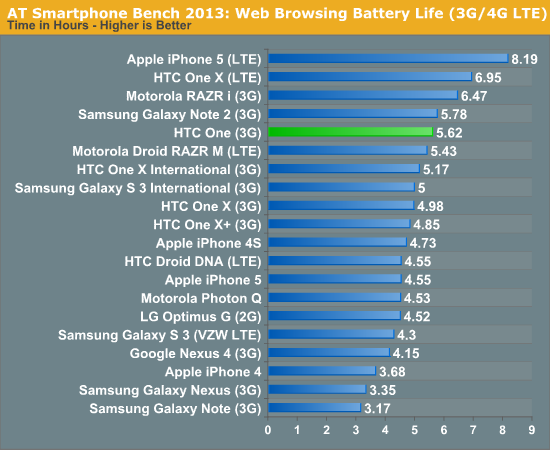 AT Smartphone Bench 2013: Web Browsing Battery Life (3G/4G LTE)