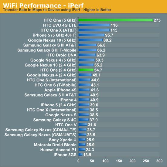 WiFi Performance - iPerf