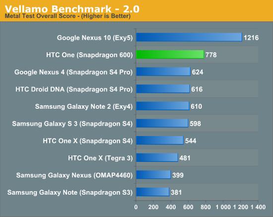 Vellamo Benchmark - 2.0