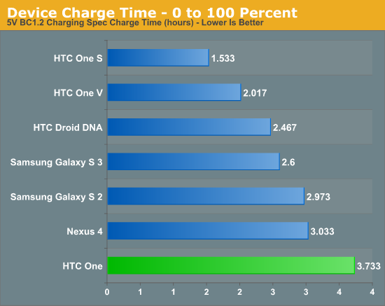 Device Charge Time - 0 to 100 Percent