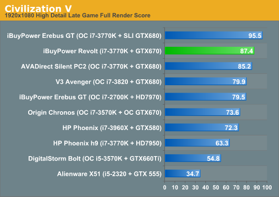 Gaming Performance - iBuyPower Revolt System Review: Closing the
