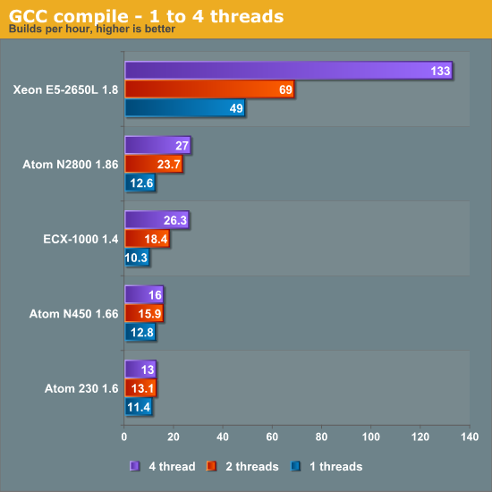 GCC compile—1 to 4 threads