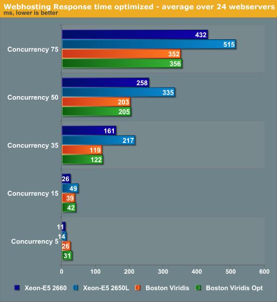 Webhosting Response time optimized—average over 24 web servers