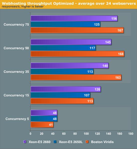 Webhosting throughtput Optimized—average over 24 web servers