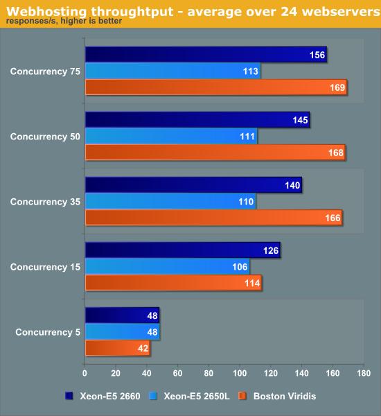 Webhosting throughtput—average over 24 web servers