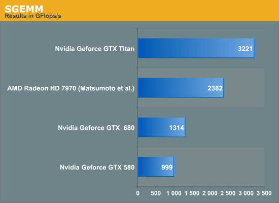 Titan's Compute Performance (aka Ph D Lust) - NVIDIA's