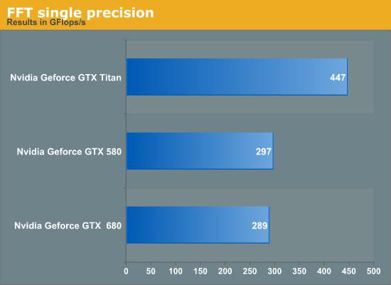 FFT single precision