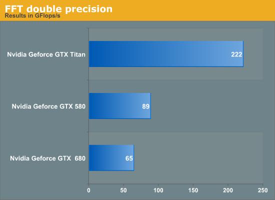 FFT double precision