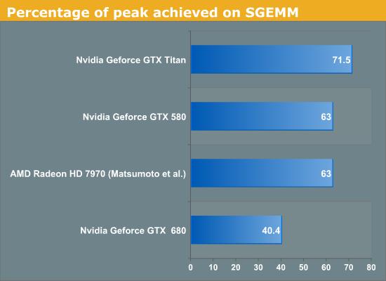 Percentage of peak achieved on SGEMM