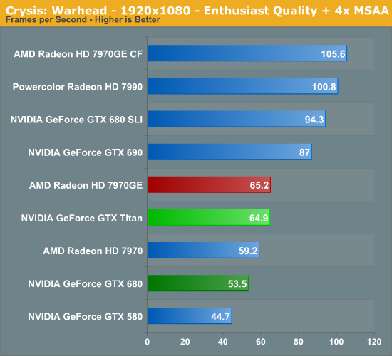 Is 1 84 TFLOPS a lot for a GPU? - page 3 - System Wars