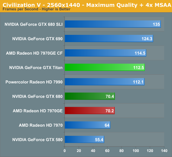 Civilization V - NVIDIA's GeForce GTX Titan Review, Part 2: Titan's